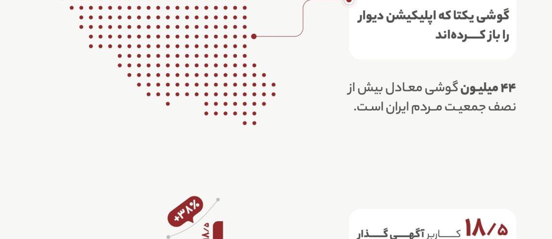 گزارش سال ۹۹ دیوار؛ ایفای مسئولیت اجتماعی در قامت یک اپلیکیشن جهانی